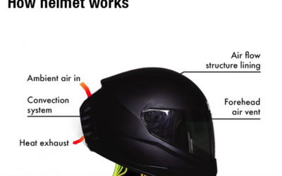 How Helmet Works