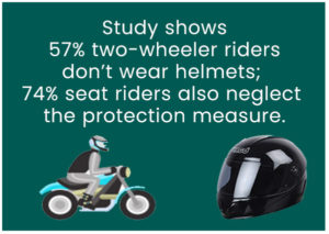 study-shows-two-wheeler-riders-dont-wear-helmets-74-seat-also-neglect-the-protection-measure